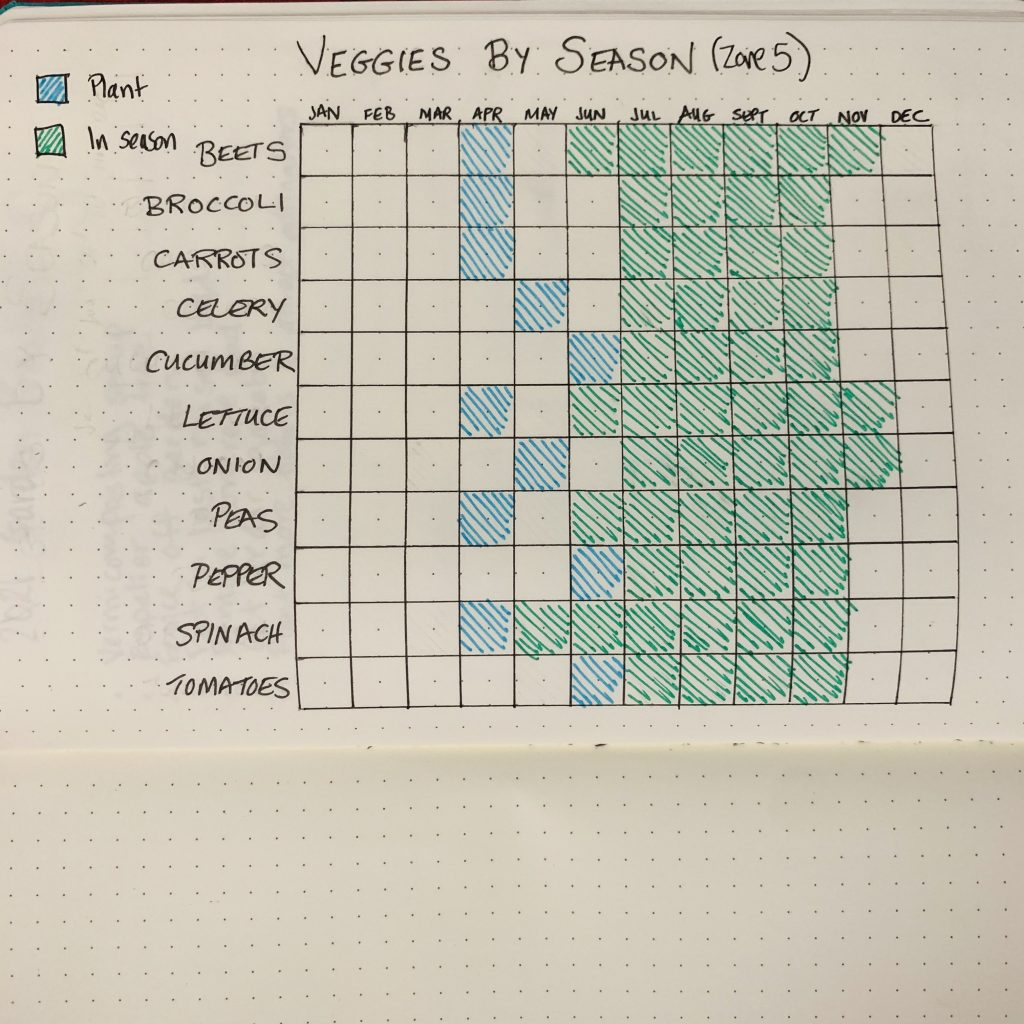 bullet journal for homesteading